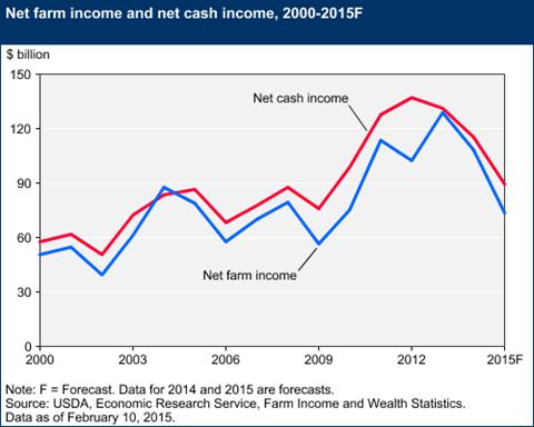 2015 Net Farm Income