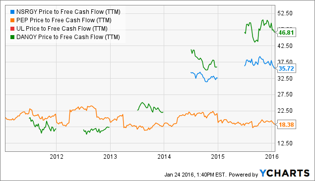 Nestle The Best Dividend Growth Stock Nobody Talks About Nestle