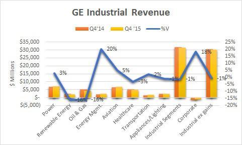 General electric company revenue chart