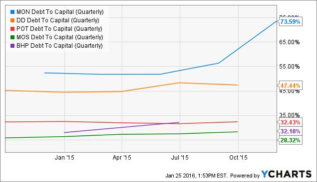 MON Debt To Capital (Quarterly) Chart