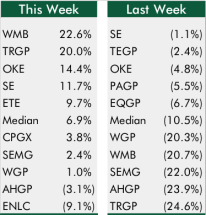 Top5Bottom5GPs_1-22-16_chart