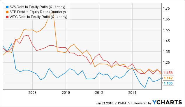 AVA Debt to Equity Ratio (Quarterly) Chart
