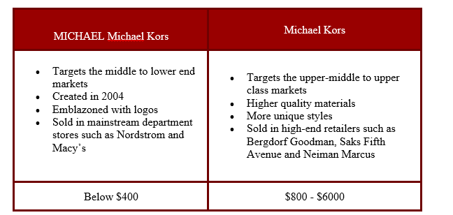 Michael Kors: Reasonable Growth At A Fair Price Capri