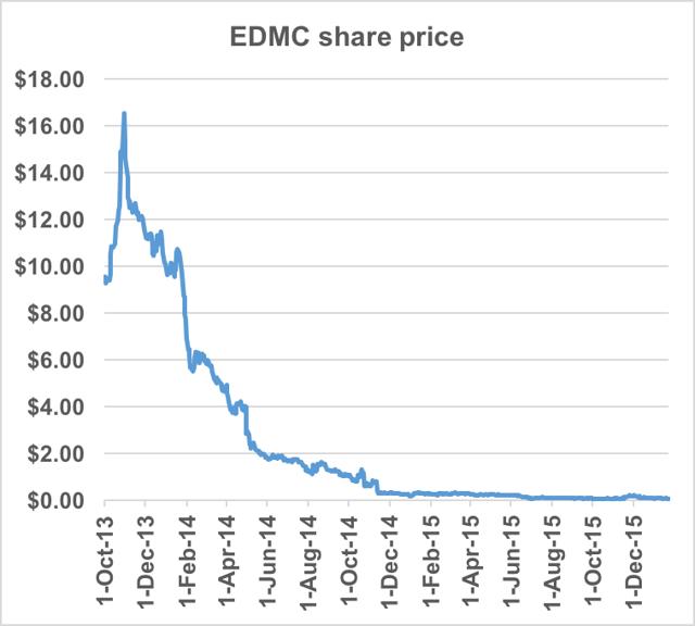 Stock to Watch: Career Education Corporation (NASDAQ: CECO)