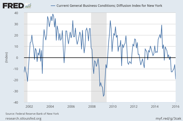 Empire State General Business Conditions Index (New York Fed)