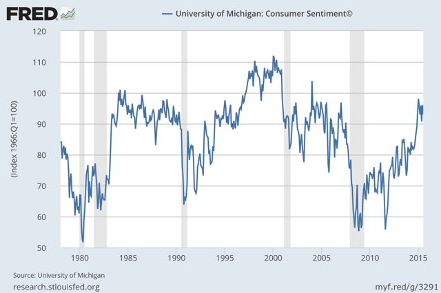Consumer Sentiment (University of Michigan)