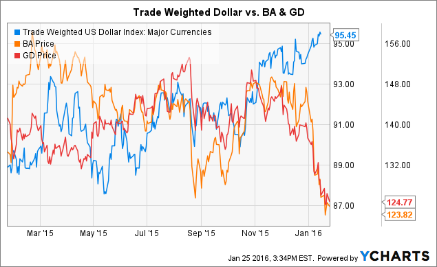Trade Weighted US Dollar Index: Major Currencies Chart