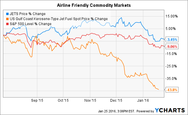 Factors Piloting This Airline ETF - ETF Series Solutions