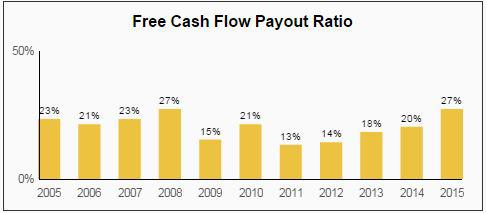 NDSN FCF Payout Ratio