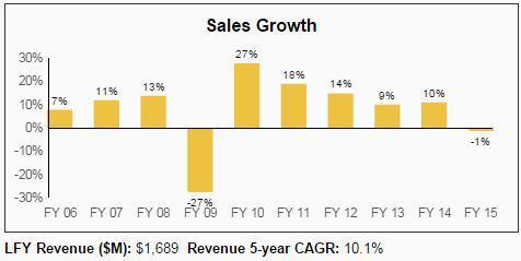 NDSN Sales Growth