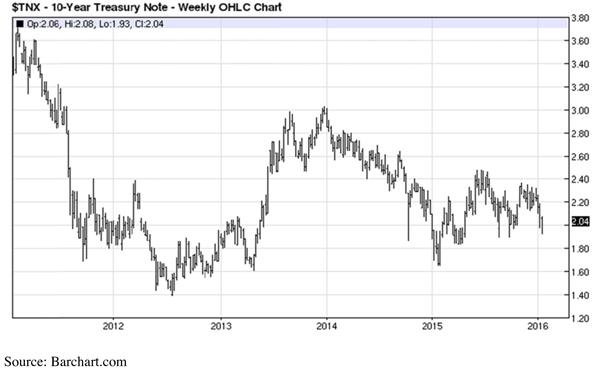 Ten Year Treasury Note - Weekly OHLC Chart