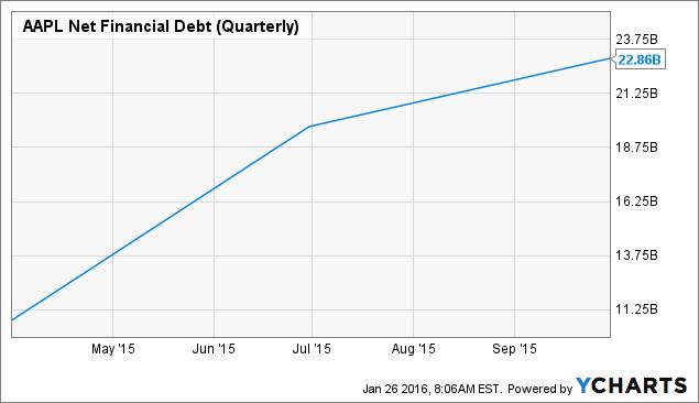 AAPL Net Financial Debt (Quarterly) Chart