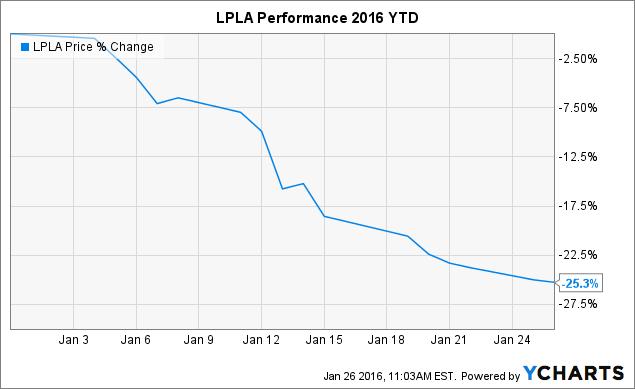 LPLA Chart