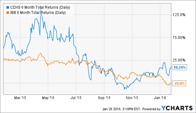 CDXS 6 Month Total Returns (Daily) Chart