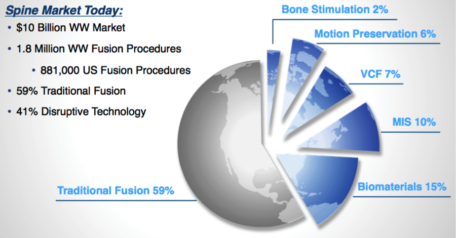Spine Surgery Devices - A Growing Market With Exciting