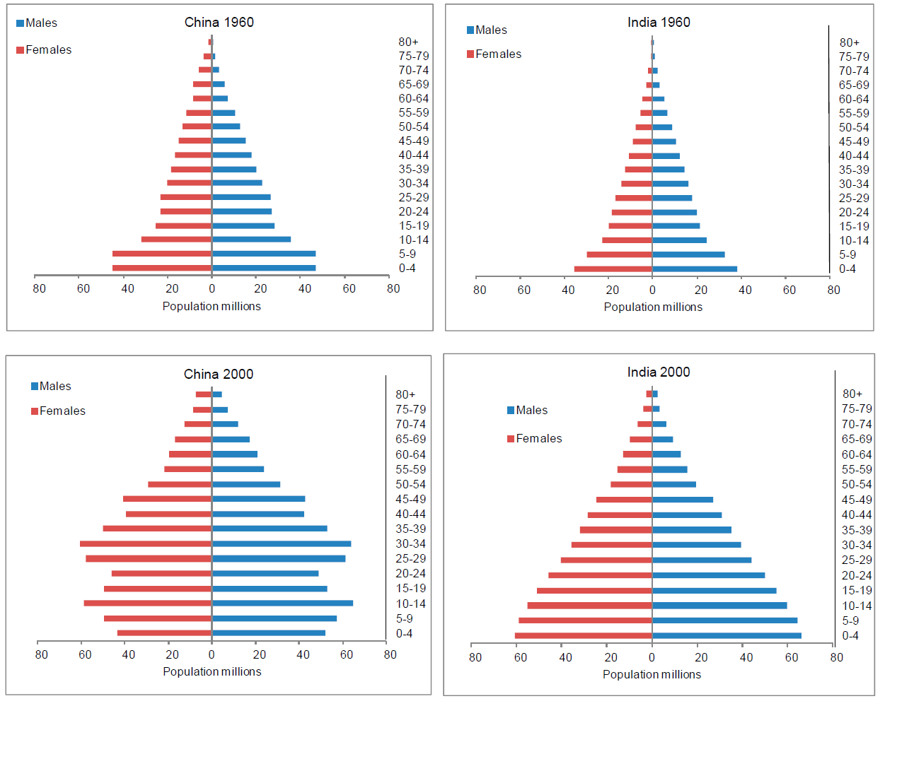 population pyramid of china from 1500 Recent estimates suggest that today's population size is roughly equivalent to 65 % of the total number of people ever born this is the most conspicuous fact about world population growth: for thousands of years, the population grew only slowly but in recent centuries, it has jumped dramatically between 1900 and 2000,.