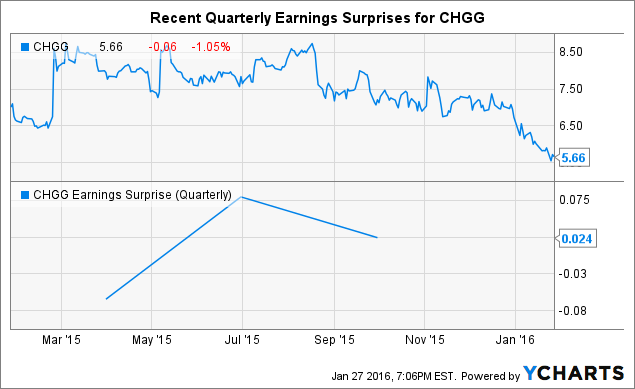 Is Chegg Primed For A Short Squeeze? - Chegg, Inc. (NYSE:CHGG ...