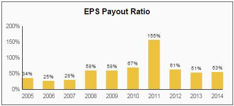 financial ratios and dividend payout ratio