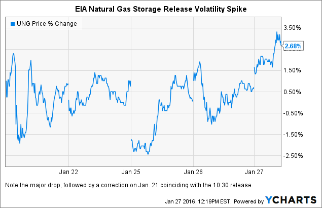 Use These Etfs To Trade Todays Eia Natural Gas Storage Release