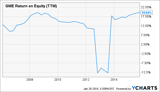 GME Return on Equity (<a href=