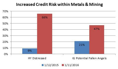 credit risk within metals and mining