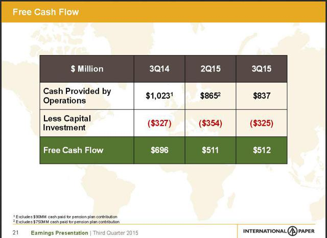 current and projected free cash flows for radell global operations Current and projected free cash flows for radell global operations are shown below growth is expected to be constant after 2012, and the weighted average cost of capital is 11% what is the horizon (continuing) value at 2012.