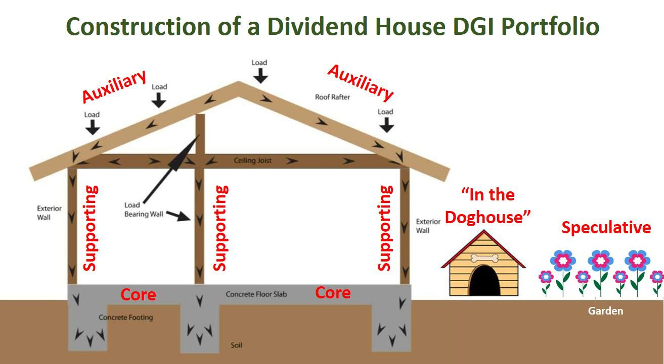 I Was Recently Asked An Architectural Design Question About Building A Dividend House Specifically What Guidelines Do Use To Determine If Stock