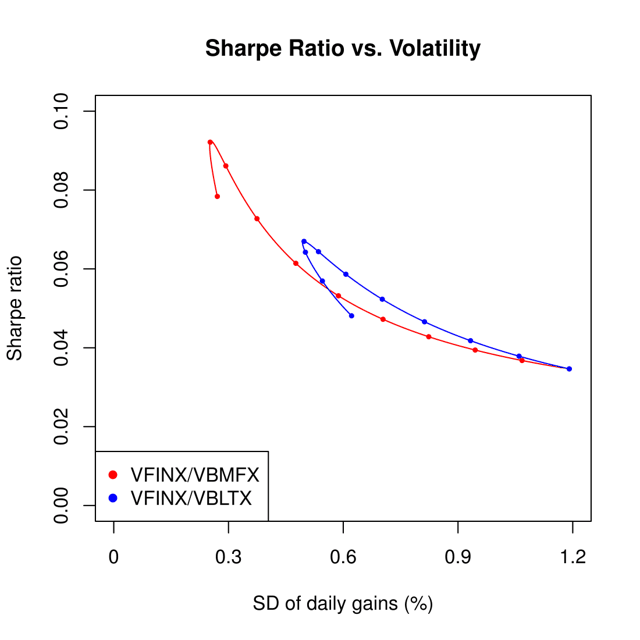 Figure 1. Mean vs. standard deviation of daily gains for VFINX/VBMFX and VFINX/VBLTX, using data from Feb. 28, 1994, to Dec. 31, 2015.