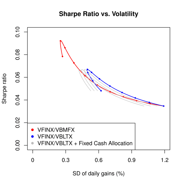 Figure 2. Mean vs. standard deviation of daily gains for VFINX/VBMFX, VFINX/VBLTX, and VFINX/VBLTX plus a fixed cash allocation, using data from Feb. 28, 1994, to Dec. 31, 2015.