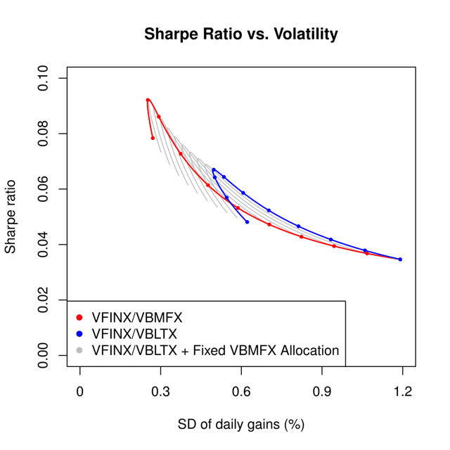 Figure 3. Mean vs. standard deviation of daily gains for VFINX/VBMFX, VFINX/VBLTX, and VFINX/VBLTX plus a fixed VBMFX allocation, using data from Feb. 28, 1994, to Dec. 31, 2015.