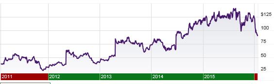 Vertex stock price, 5 years