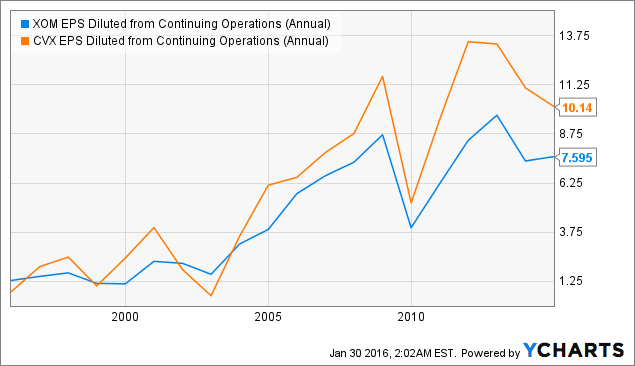 XOM EPS Diluted from Continuing Operations (Annual) Chart