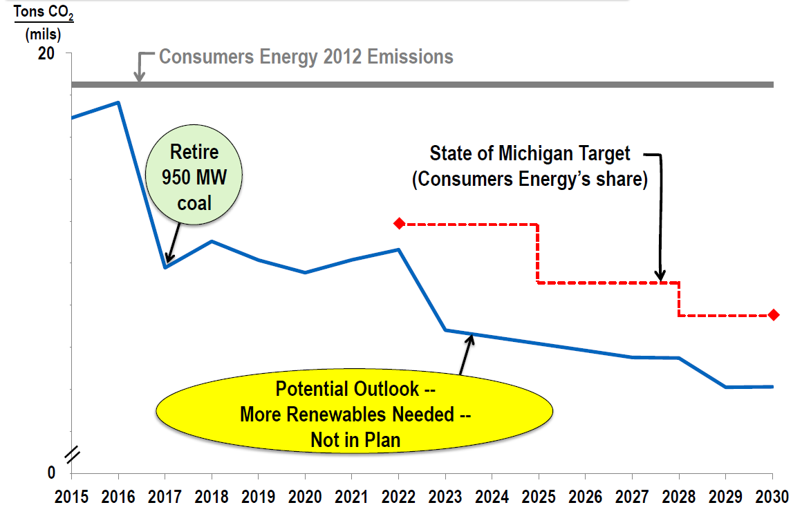 Cms Energy Shareholders Need To Move On Greener Pastures Diagram Of How Consumers Generates Electricity From Coal Is Retiring Nearly 1gw Ancient 1950s Construction Fired Power Generation In The Coming Two Years Instead Shifting