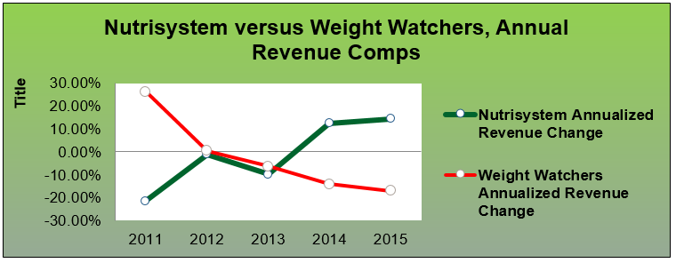 Nutrisystem Shrinking Market And Stronger Weight Watchers Imply At