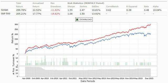 Small Dividend Growth Stocks Since 2009
