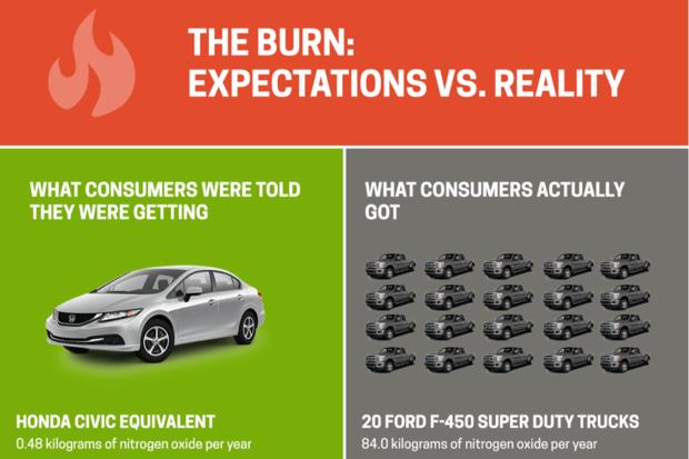 Vw Clean Diesel >> Volkswagen Dieselgate Fallout The Dirty Truth About Clean Diesel