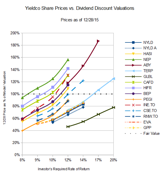 ddm valuations update.png