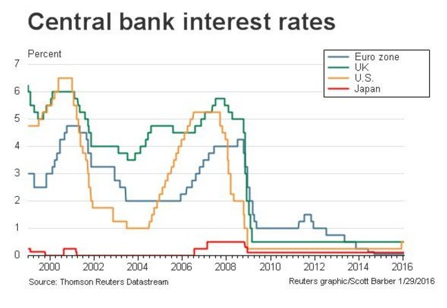 target interest rate