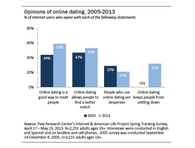 Online dating pew research millennials