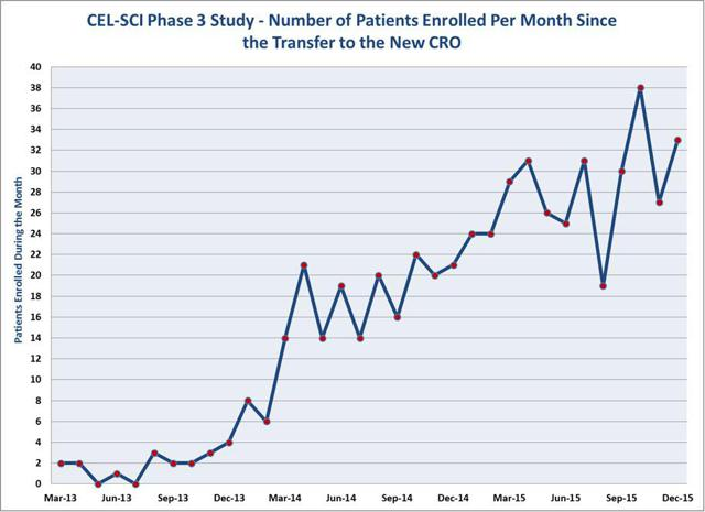 Monthly Enrollment of Patients in the Ongoing Phase III Trial fo Multikine