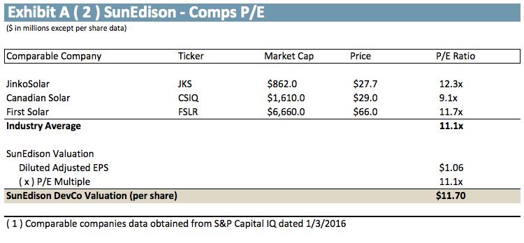 fslr corporate valuation essay