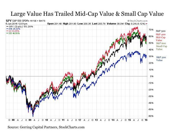 asset class weekly finding value in value stocks seeking alpha