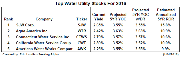 The Top Water Utility Stocks For Growth And Income Seeking Alpha