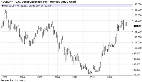 United States Anese Yen Exchange Rate Monthly Ohlc Chart