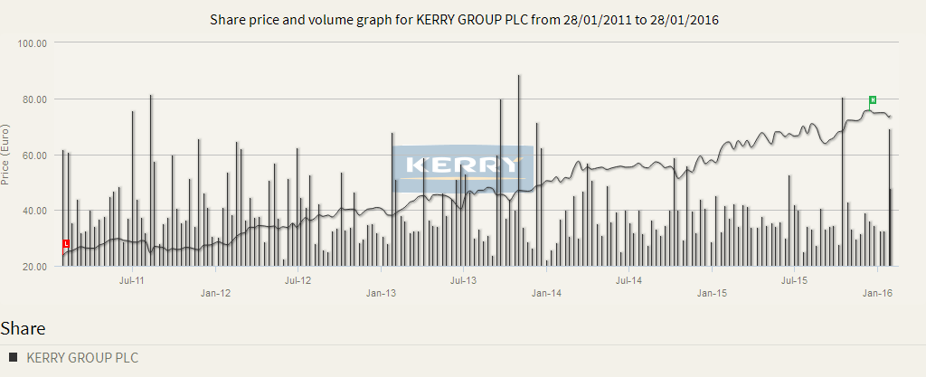 Kerry Foods Share Price