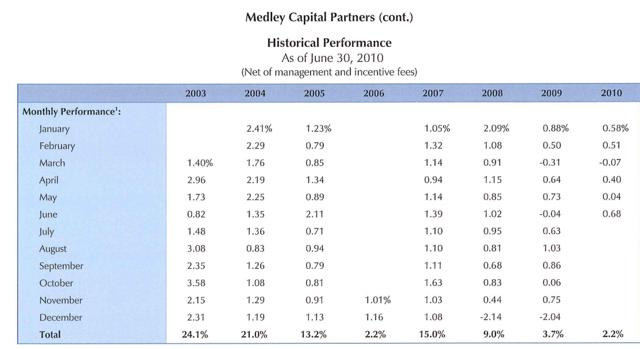 Medley asset management ipo