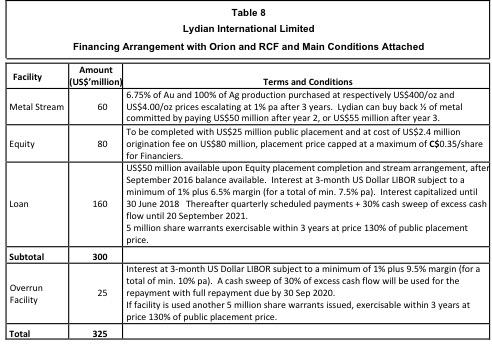 The Case For Going Long On Lydian International Ltd Lydian