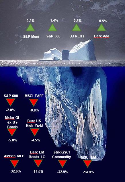 Iceberg Performance