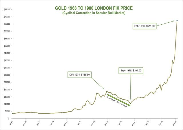 Gold 1968 to 1980