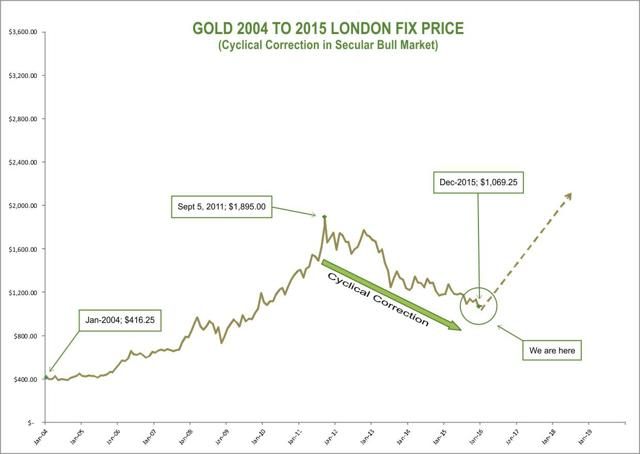 Gold 2004 to 2015
